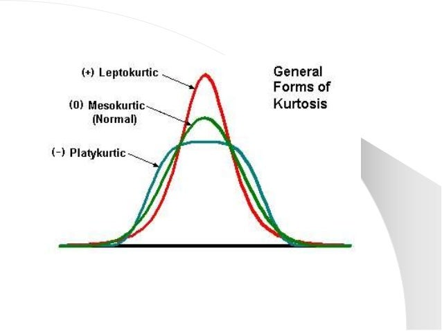 a description of skewness when a distribution of asymmetrical or lacks symmetry We present the sampling distributions for the coefficient of skewness, kurtosis,  and a joint test of normal- ity for time  studied whether business cycles are  symmetrical by applying  even though the t5 distribution does not have sixth  mo.