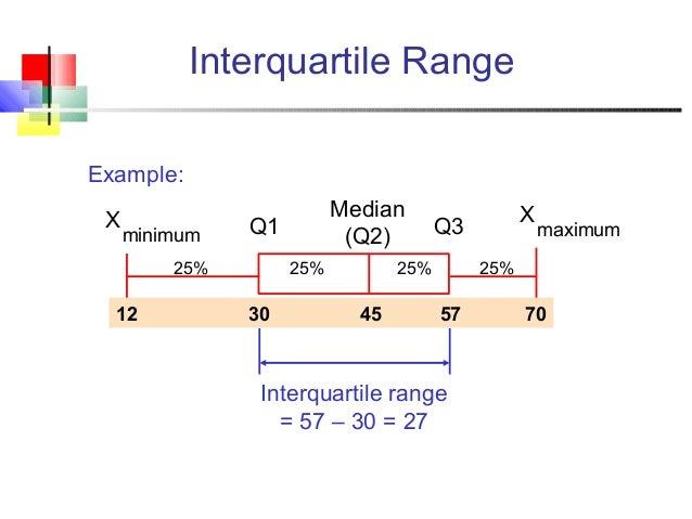 Measures of dispersion interquartile range ccuart Images