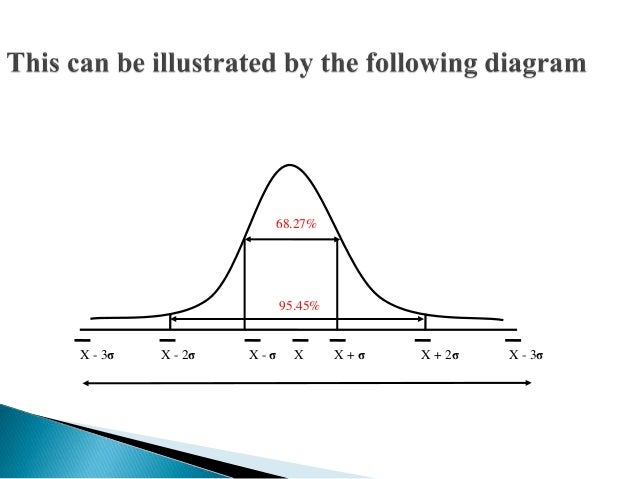 This measure of dispersion is graphical. It is known as the  Lorenz curve named after Dr. Max Lorenz. It is generally used...