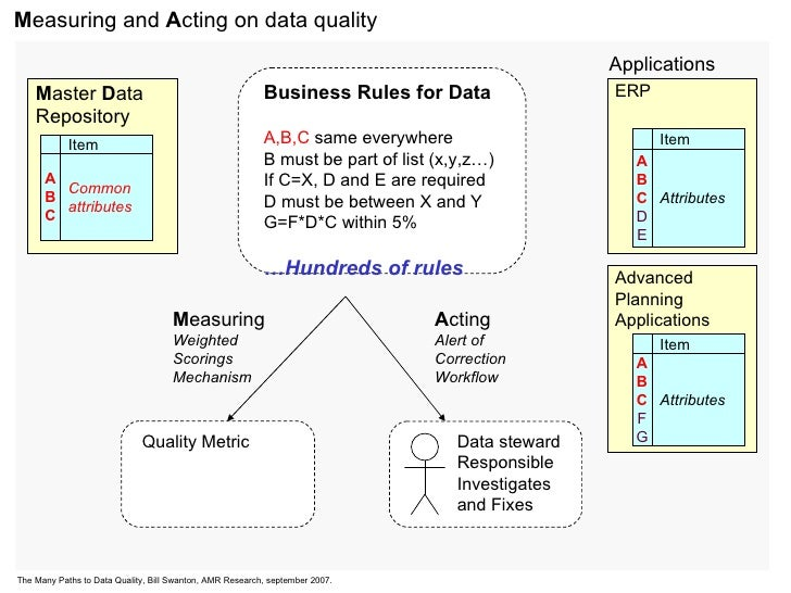 M easuring and  A cting on data quality M aster  D ata Repository ERP Advanced Planning Applications Business Rules for Da...