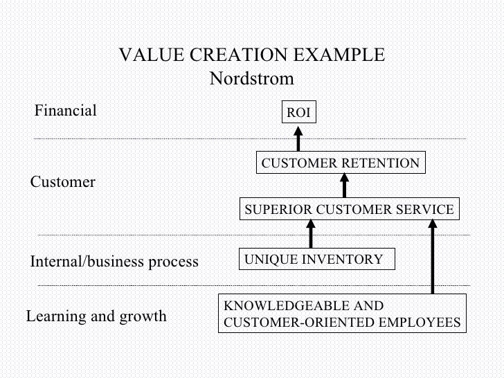 nordstrom balance scorecard What is a balanced scorecard the balanced scorecard is a strategic planning and management method used to align business activities to a vision and nordstrom.