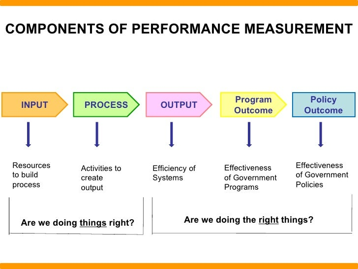 """do performance management systems measure the right things The elements of a good performance-management system are simple, but   strong performance management rests on the simple principle that """"what gets  measured gets done  where do things go wrong  most companies have  various kinds of formal and informal recognition-and-reward systems, but few do  enough of."""
