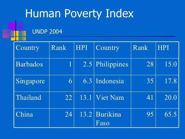 Measuring Philippine Poverty - Philippines rank in poorest country