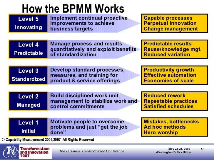 Business process maturity model ppt