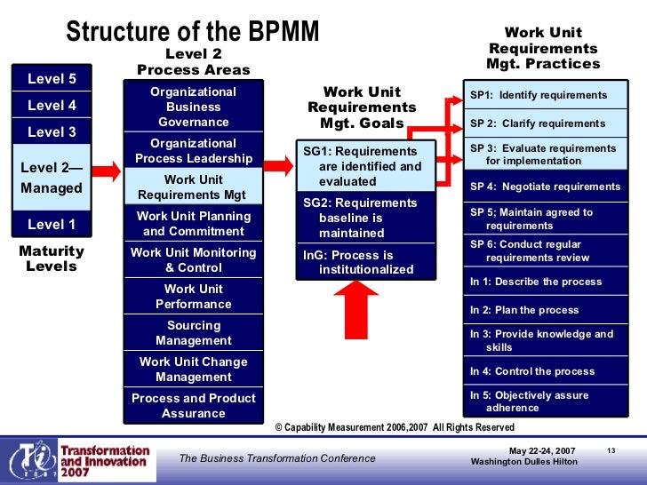 Business process maturity model bpmm