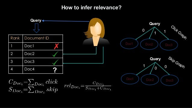 Measuring Relevance in the Negative Space