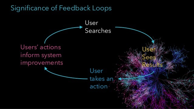 User Searches User Sees Results User takes an action Users' actions inform system improvements User Query Results Alonz o ...