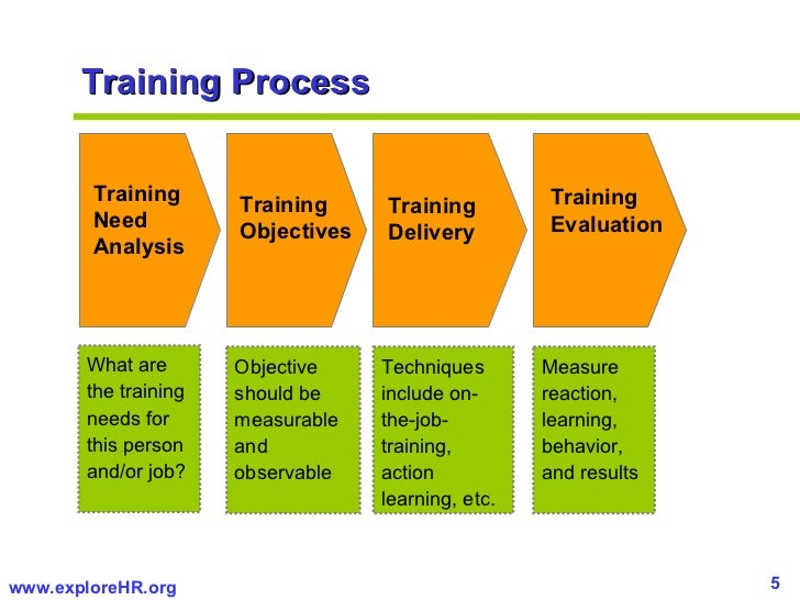 determining effective orientation and training methods Creating a positive workplace begins with having a set of effective employee   the training and support you provide from day one sets the tone for the  the  job orientation is just one component of onboarding, which can last for  short-  and long-term goals to determine how you can help achieve them.