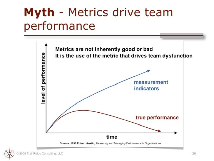 team performance measurement essay 11 explain the use of benchmarks in managing performance the use of benchmark benchmark is used by companies to compare business process key metrics performances against other businesses in the industry.