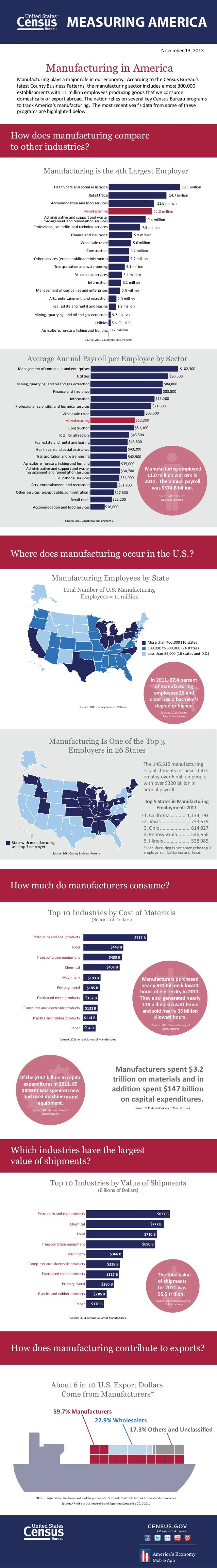 MEASURING AMERICA November 13, 2013  Manufacturing in America Manufacturing plays a major role in our economy. According t...