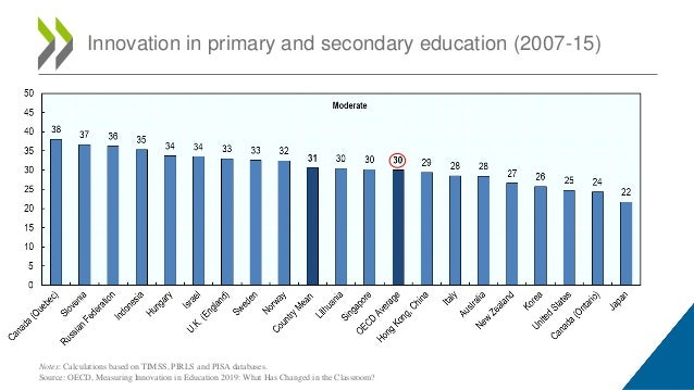 Innovation in primary and secondary education (2007-15) Notes: Calculations based on TIMSS, PIRLS and PISA databases. Sour...
