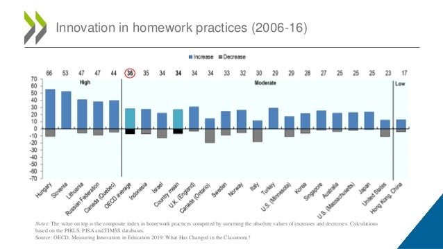 Innovation in homework practices (2006-16) Notes: The value on top is the composite index in homework practices computed b...