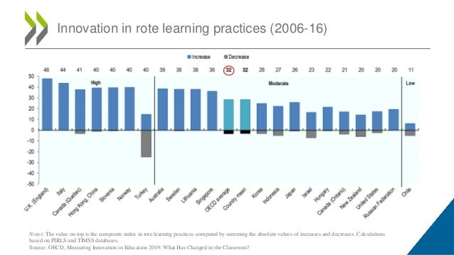 Innovation in rote learning practices (2006-16) Notes: The value on top is the composite index in rote learning practices ...