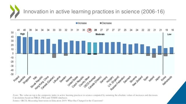 Innovation in active learning practices in science (2006-16) Notes: The value on top is the composite index in active lear...
