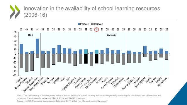 Innovation in the availability of school learning resources (2006-16) Notes: The value on top is the composite index in th...