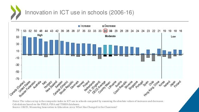 Innovation in ICT use in schools (2006-16) Notes: The value on top is the composite index in ICT use in schools computed b...
