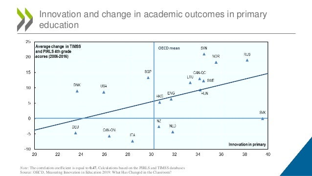 Innovation and change in academic outcomes in primary education Note: The correlation coefficient is equal to 0.47. Calcul...