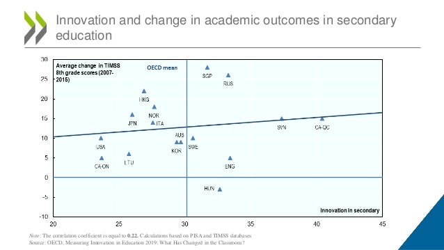 Innovation and change in academic outcomes in secondary education Note: The correlation coefficient is equal to 0.22. Calc...