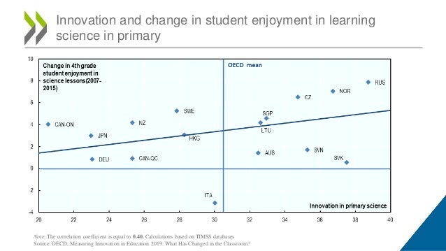 Innovation and change in student enjoyment in learning science in primary Note: The correlation coefficient is equal to 0....