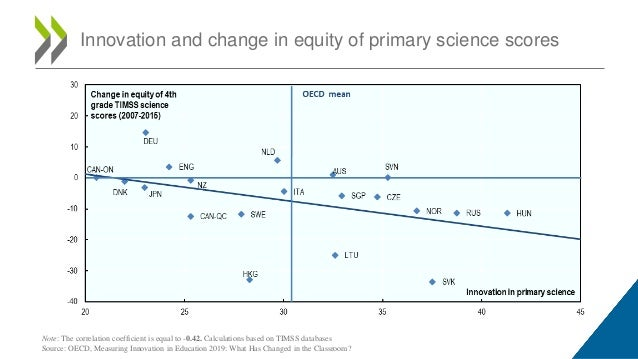 Innovation and change in equity of primary science scores Note: The correlation coefficient is equal to -0.42. Calculation...