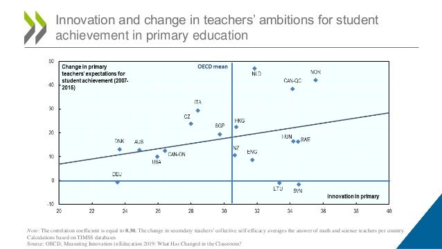 Innovation and change in teachers' ambitions for student achievement in primary education Note: The correlation coefficien...