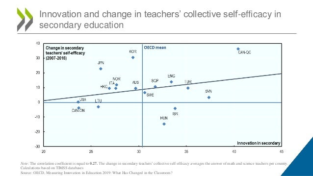 Innovation and change in teachers' collective self-efficacy in secondary education Note: The correlation coefficient is eq...