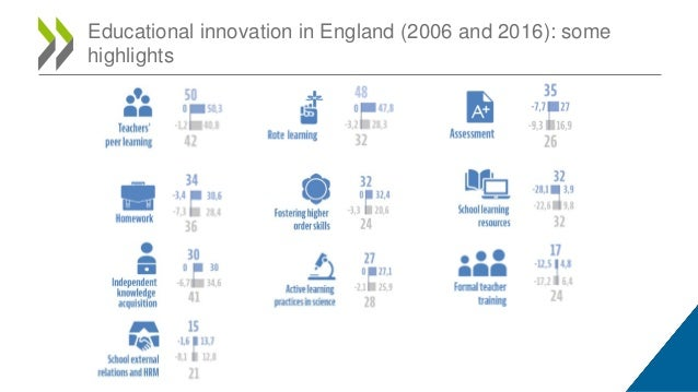 Educational innovation in England (2006 and 2016): some highlights