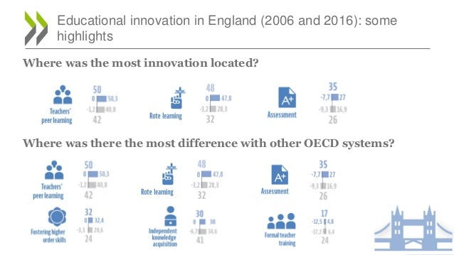 Educational innovation in England (2006 and 2016): some highlights Where was the most innovation located? Where was there ...