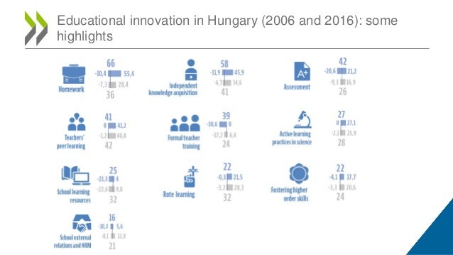 Educational innovation in Hungary (2006 and 2016): some highlights