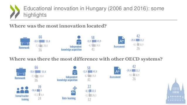 Educational innovation in Hungary (2006 and 2016): some highlights Where was the most innovation located? Where was there ...