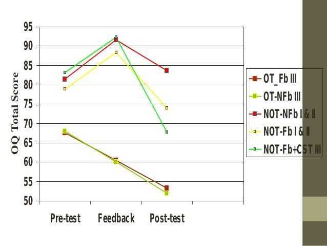 Results (Outcome)  Recovered or Improved  No Change  Deteriorated  NOT-NFb  (n = 286)  60 (21%)  165 (58%)  61 (21%)  NOT-...