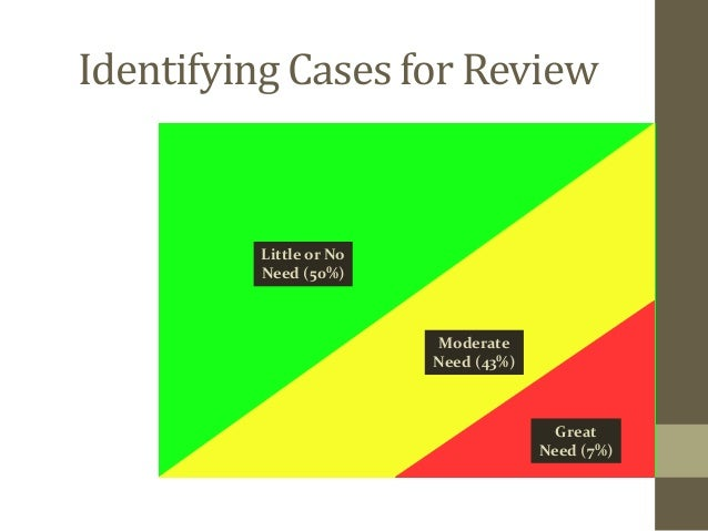 Identifying Cases for Review  Little or No  Need (50%)  Moderate  Need (43%)  Great  Need (7%)