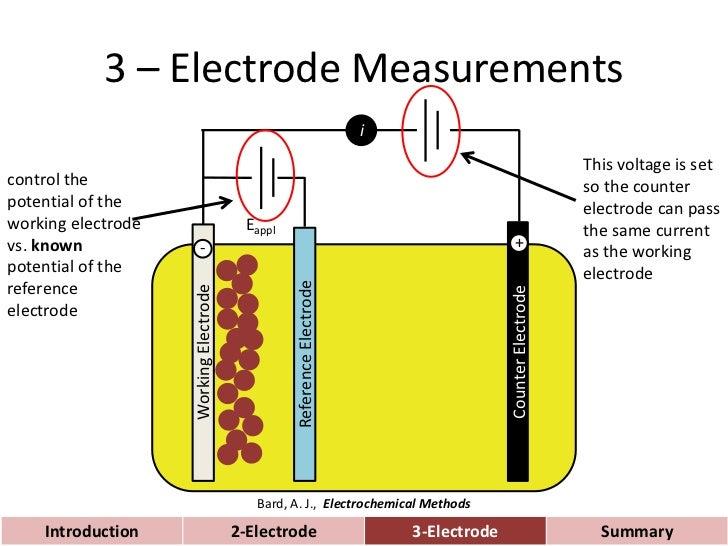 measuring photoelectrochemical performance. Black Bedroom Furniture Sets. Home Design Ideas
