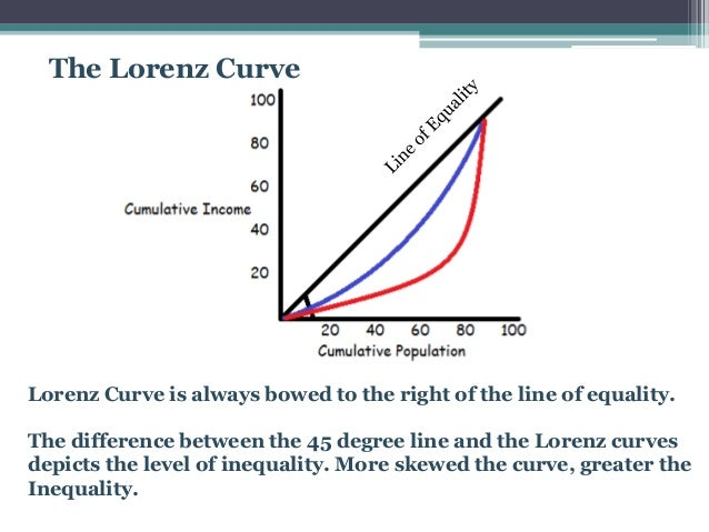 measuring inequality A large body of literature is devoted to the measurement of income inequality, yet  little attention is given to the question, why measure inequality however, the.