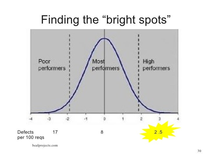 measuring the performance of business analysts pdf
