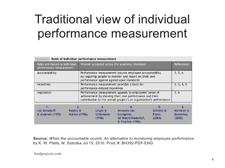Measuring the performance of business analysts