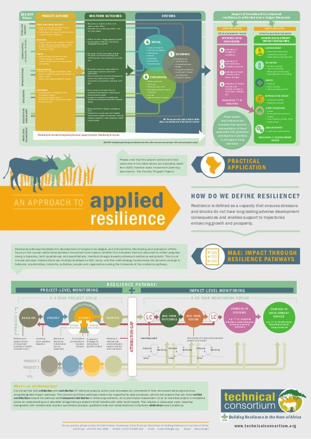 AN APPROACH TO applied resilience Resilience is defined as a capacity that ensures stressors and shocks do not have long-la...