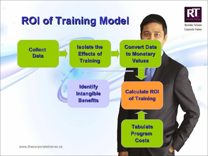 ROI of Training Model  Collect  Data Isolate the Effects of Training Convert Data to Monetary Values Calculate ROI of Trai...