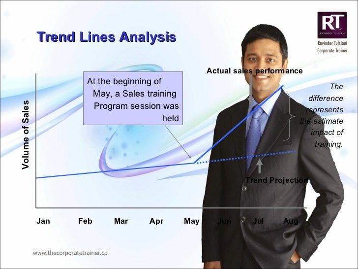 Trend Lines Analysis Jan Feb Mar Apr Jul Jun May Aug At the beginning of  May, a Sales training  Program session was held ...