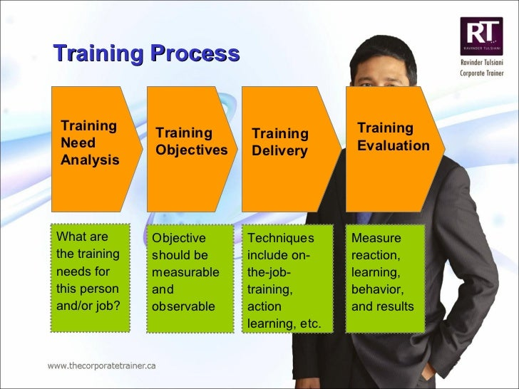 Training Need Analysis Training Objectives Training  Delivery Training Evaluation Training Process  What are the training ...