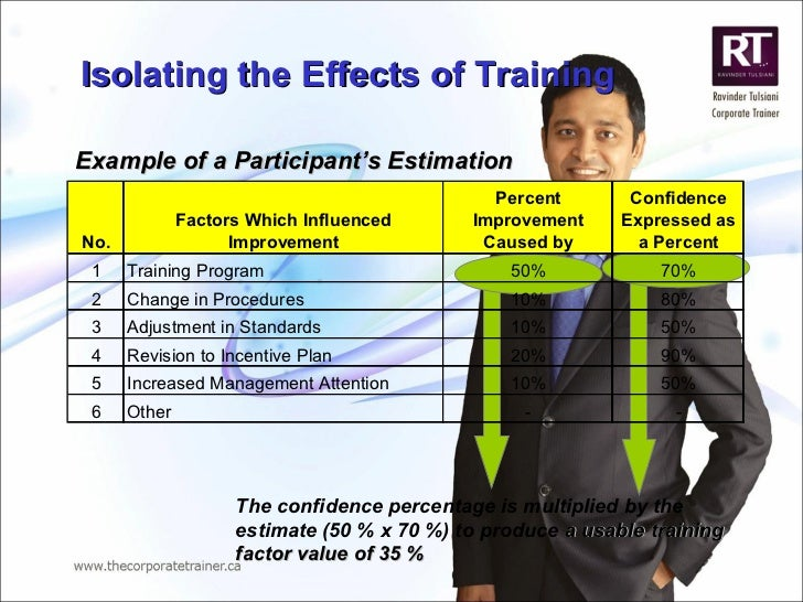 Isolating the Effects of Training  Example of a Participant's Estimation The confidence percentage is multiplied by the es...