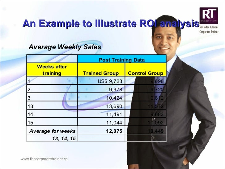 An Example to Illustrate ROI analysis Average Weekly Sales