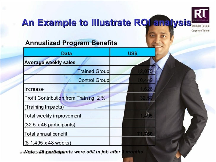 An Example to Illustrate ROI analysis Annualized Program Benefits Note : 46 participants were still in job after 3 months