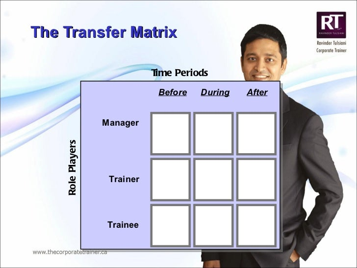 The Transfer Matrix  Before During After Manager Trainer Trainee Time Periods Role Players