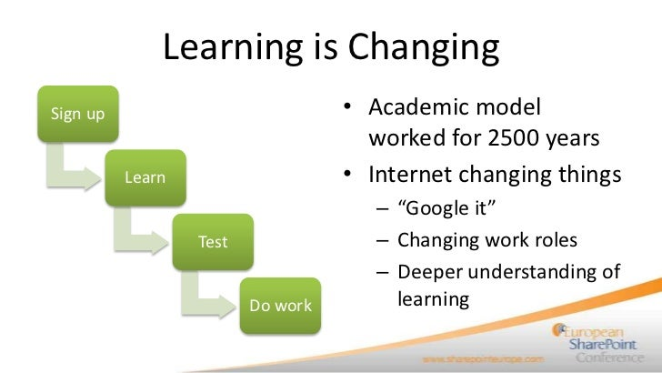 Learning is ChangingSign up                            • Academic model                                     worked for 250...