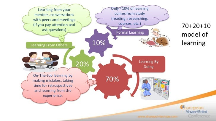 Learning from your                  Only ~10% of learning  mentors, conversations                   comes from study with ...
