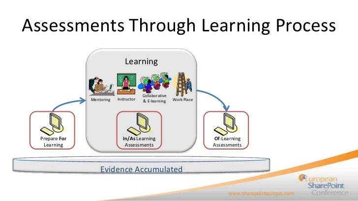 Assessments Through Learning Process                                Learning                                         Colla...
