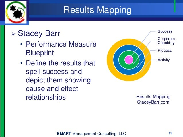 Measuring strategic performance management consulting llc 10 11 malvernweather Gallery