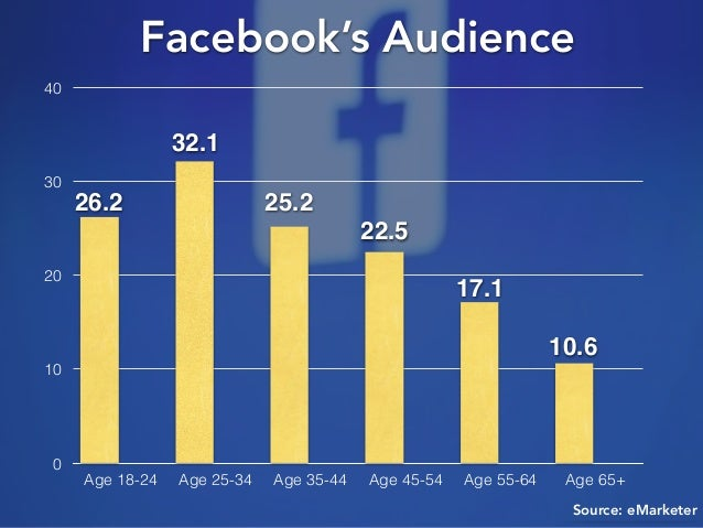 Source: eMarketer Facebook's Audience 0 10 20 30 40 Age 18-24 Age 25-34 Age 35-44 Age 45-54 Age 55-64 Age 65+ 26.2 32.1 25...