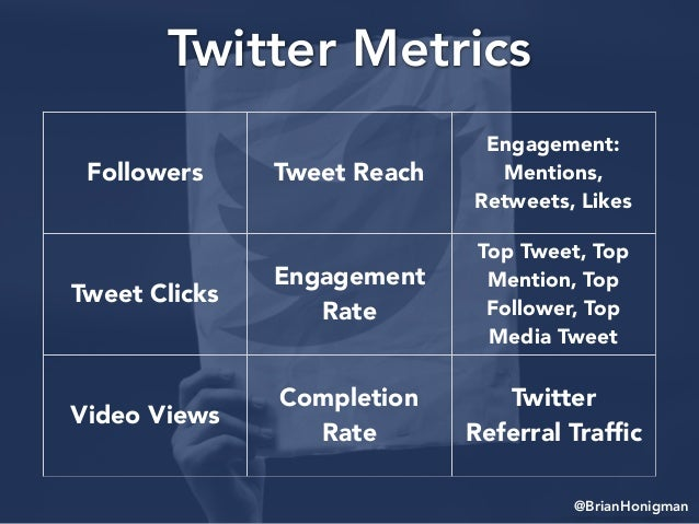 @BrianHonigman Twitter Metrics Followers Tweet Reach Engagement: Mentions, Retweets, Likes Tweet Clicks Engagement Rate To...